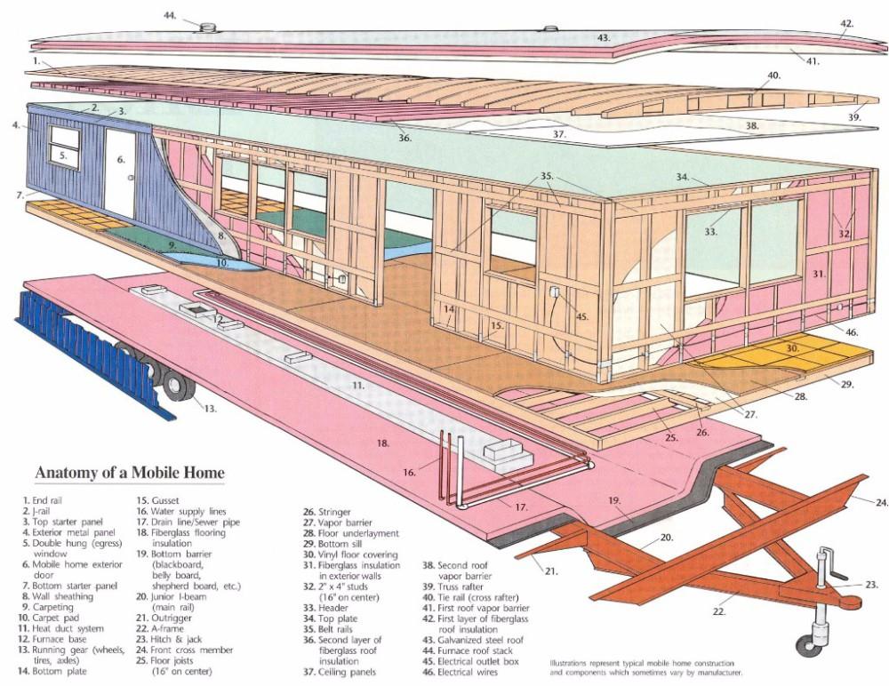 Lines mobile home sewer Older Homes